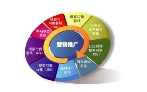用网络营销策划和整合营销推广网站的方法